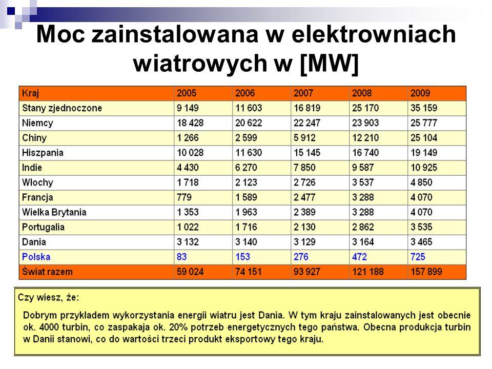 Moc zainstalowana w elektrowniach wiatrowych w [MW]